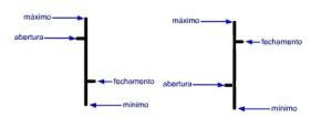 Como analisar graficos